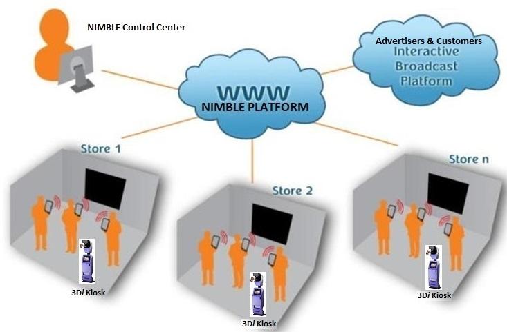 NIMBLE Cloud 3